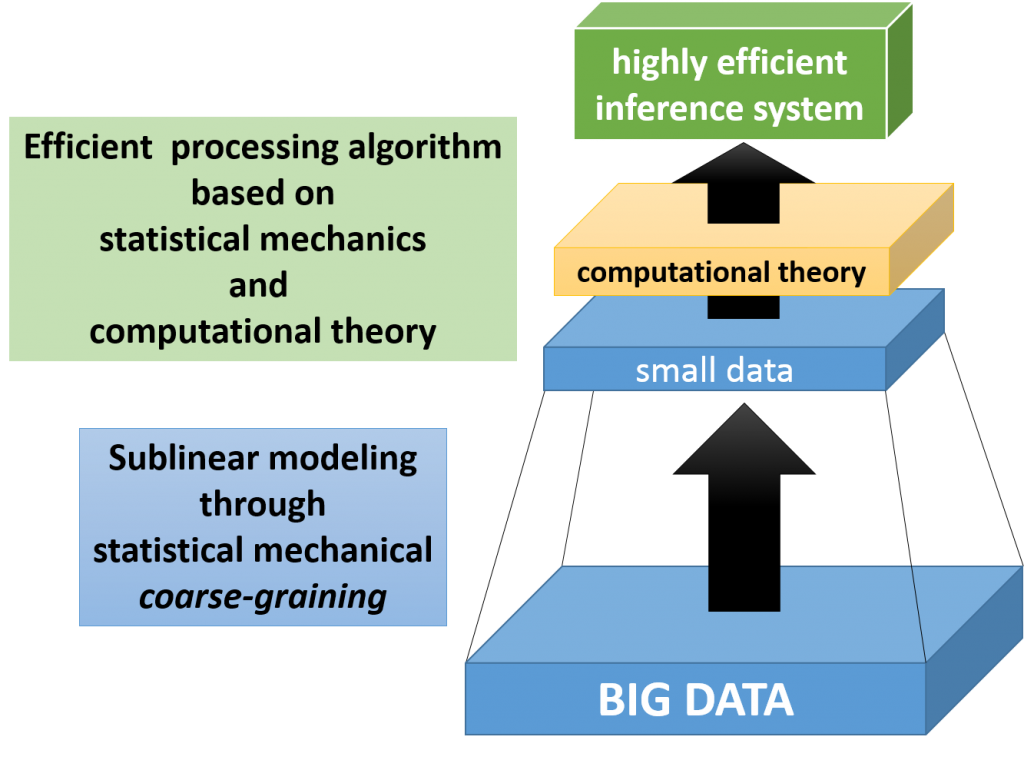 Sublinear Modeling of Big Data through a Fusion Approach of Statistical Mechanics and Computational Theory